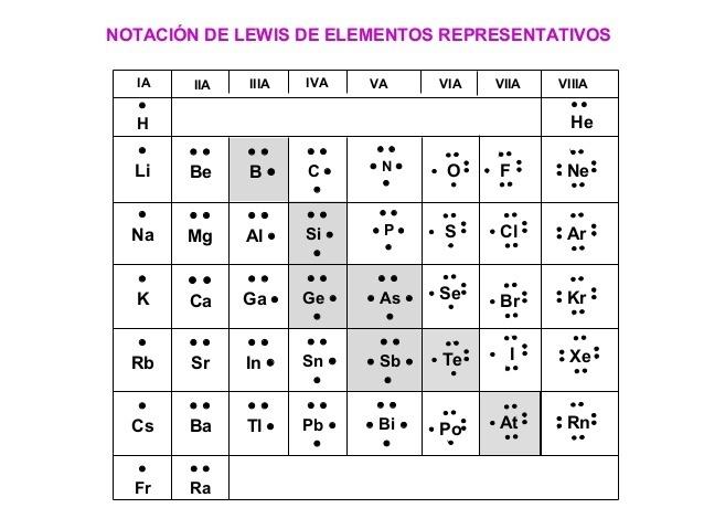 Escribe La Estructura De Lewis Para Los Siguientes Atomos