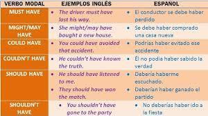 Ejemplos de oraciones con verbos modales en ingles y español . - Brainly.lat