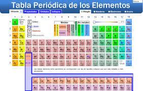 00 - Tablas Periodicas De Los Elementos Que Han Existido