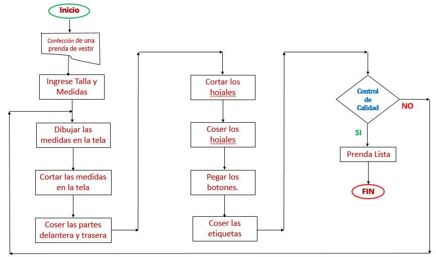 Realice pseudocdigo y diagrama de flujo que representen el descarga jpg ccuart Image collections