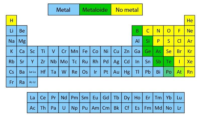 En que lugar de la tabla periodica se encuentra lo no metale descarga png urtaz Gallery