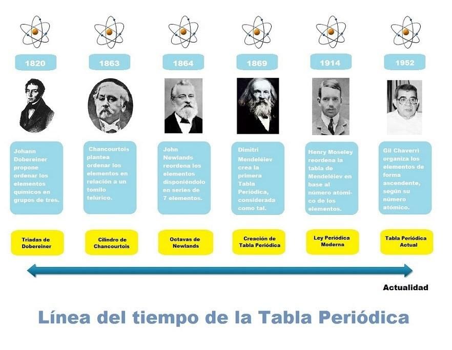 Linea del tiempo de la tabla periodica en ingles gallery periodic tabla periodica en linea de tiempo choice image periodic table and realiza una linea de tiempo urtaz Images