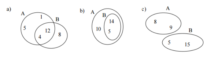 Teniendo en cuenta los siguientes diagramas de venn expresa por descarga png ccuart Images