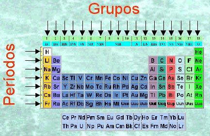 Clasificacion de la tabla periodica grupos y periodos bien descarga jpg urtaz Image collections