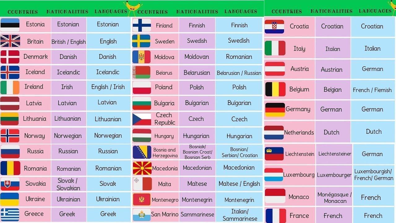 Paises De La Union Europea Y Sus Nacionalidades En Ingles Brainly Lat