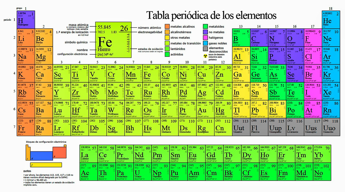 Tabla de los elementos quimicos ayuda por favor brainlyt descarga jpg urtaz Choice Image