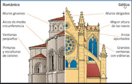 Busca Cinco Diferencias Entre El Arte Romanico Y Gotico Y No Pueden Coincidir Con Las De La Imagen Brainly Lat