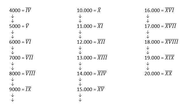 Numeros Romanos Del 10000 Al 20000 Completos Los Numeros Romanos