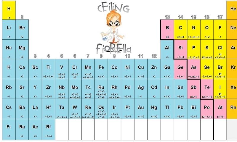 Numeros de oxidacion de la tabla periodica si alguien me puede descarga jpg urtaz Image collections