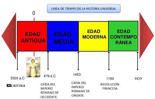 Línea De Tiempo Sobre La Historia Edad Antigua Edad Media Edad Moderna Y Edad Brainly Lat