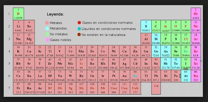 Tabla peridica con metales y no metales brainlyt los metales son los rojos y no metales son los verdes urtaz Choice Image