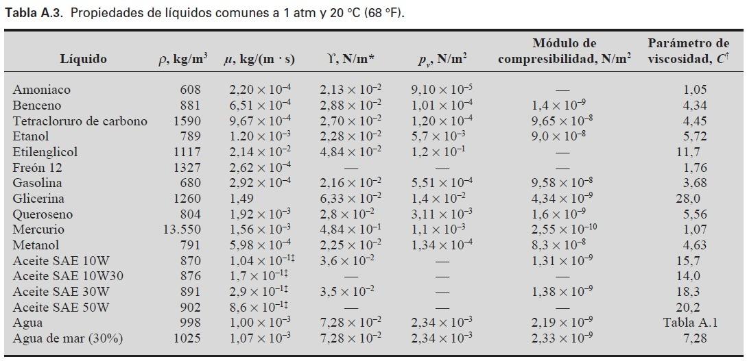 Viscosidad dinamica de algunos fluidos tabla 20 brainlyt descarga png urtaz Image collections