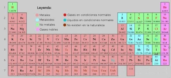Por fa es urgente cuantos elementos en la tabla peridica son cuntanos y sabrs cuntos hay urtaz Images
