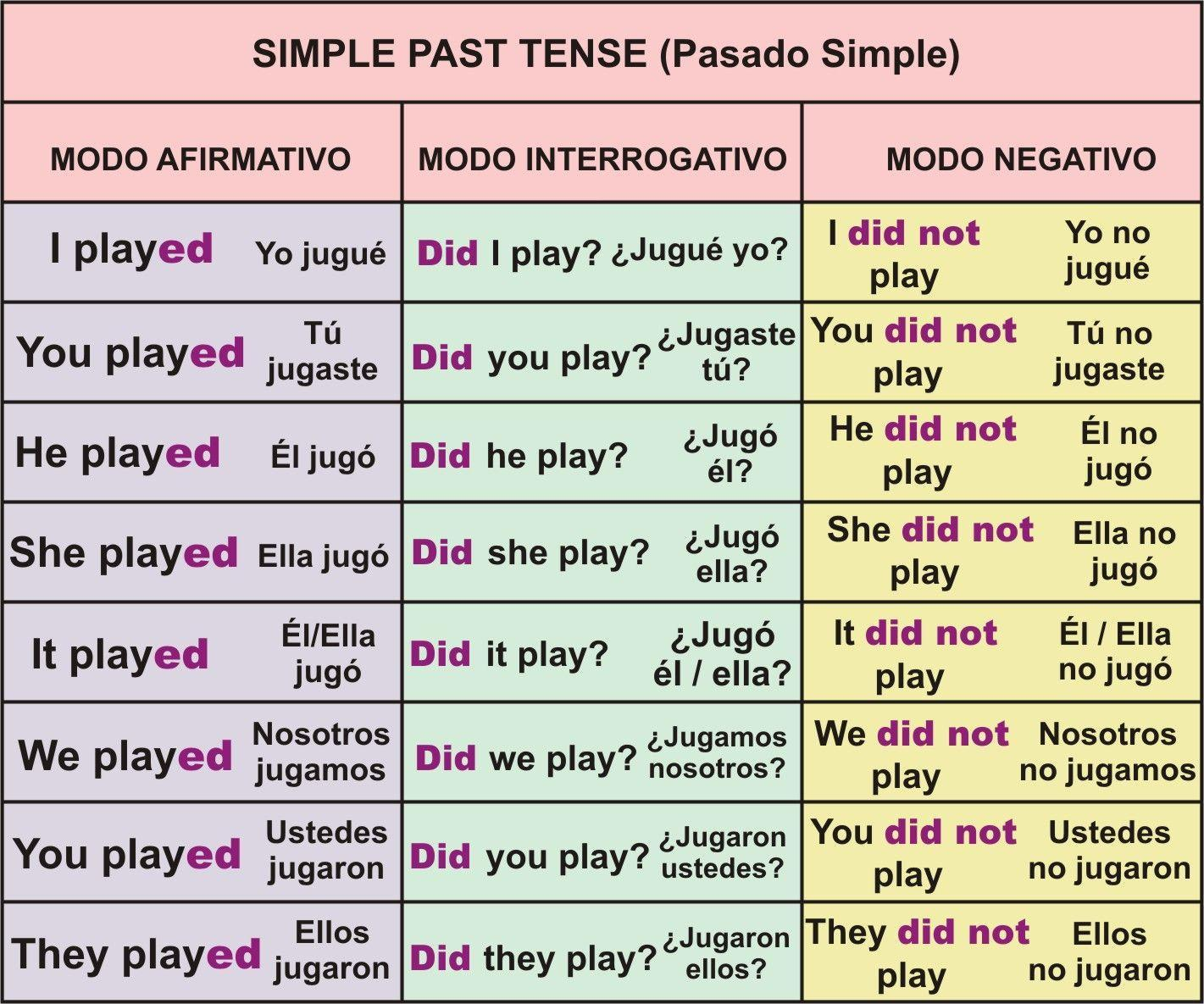 50 Oraciones Interrogativas En Ingles Pasado Simple