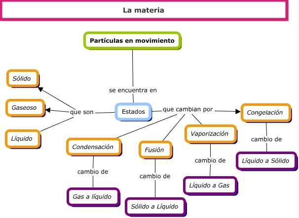 Mapa Conceptual De Los Cambios Fisicos Y Quimicos De La