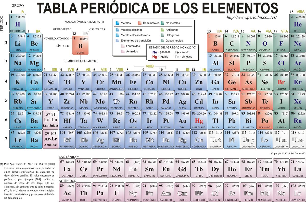 Tabla periodica de los elementos actualizada por favor brainlyt descarga png urtaz Image collections