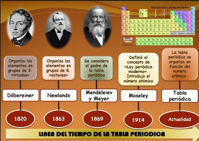 Historia de la tabla periodica cwiek esta es la linea de tiempo en cual es la historia de la tabla peridica urtaz Choice Image