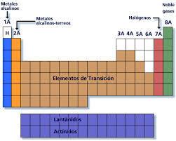 Croquis de la tabla periodica brainlyt croquis de la tabla periodica urtaz Images