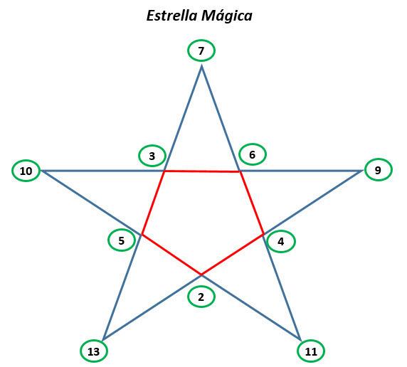 En Esta Estrella Magica De Cinco Puntas Participan Los Numeros De 1 A 11 Completala Si Sabemos Que Brainly Lat