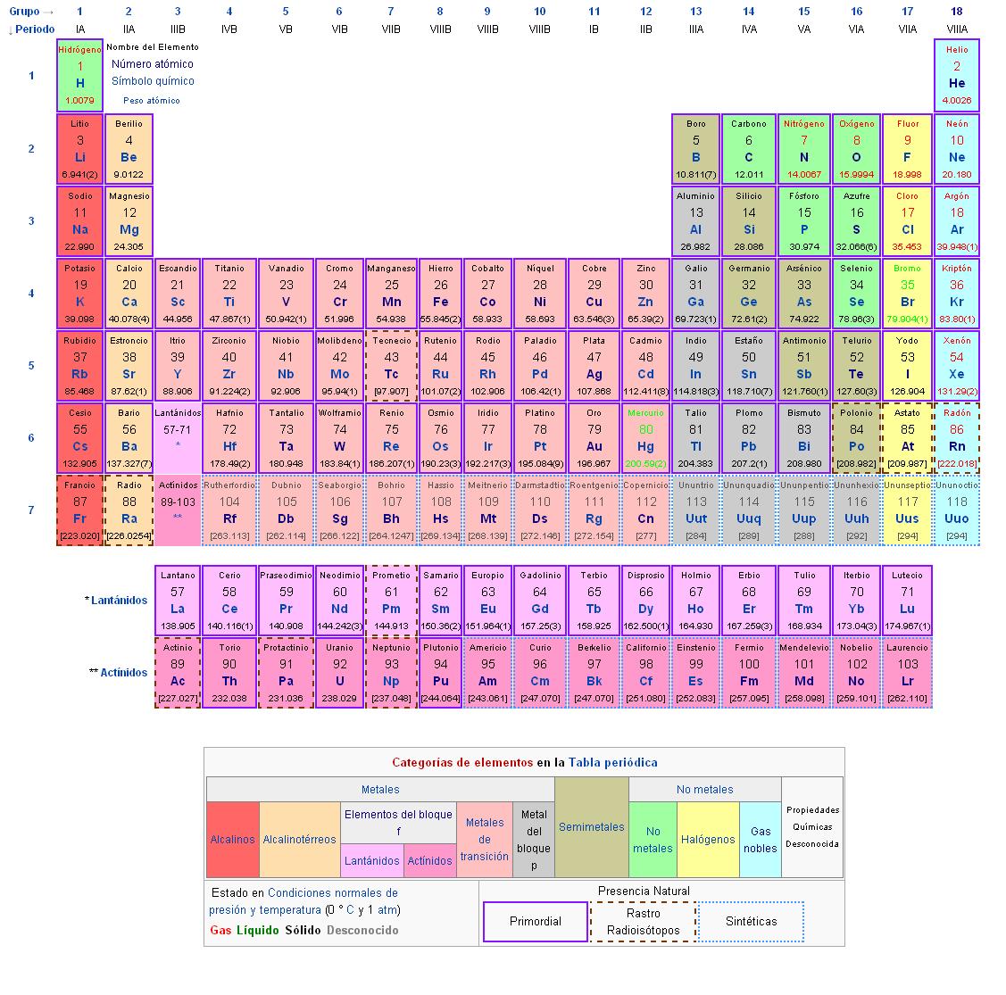 Cuales son los elementos liquidos gaseosos y solidos de la tabla descarga png urtaz Gallery