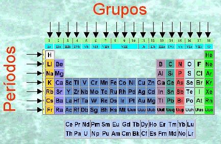 Como se se designan los periodos en la tabla peridica brainlyt descarga jpg urtaz Images