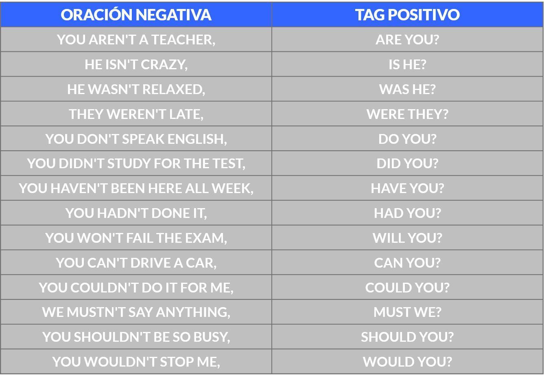 20 Oraciones Utilizando El Tag Questions 10 Afirmativas 10