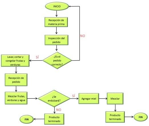 Un concepto de diagrama de flujo brainlyt descarga png ccuart Gallery
