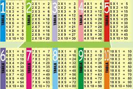 Tablas De Multiplicar Del 2 Al 9 Brainlylat