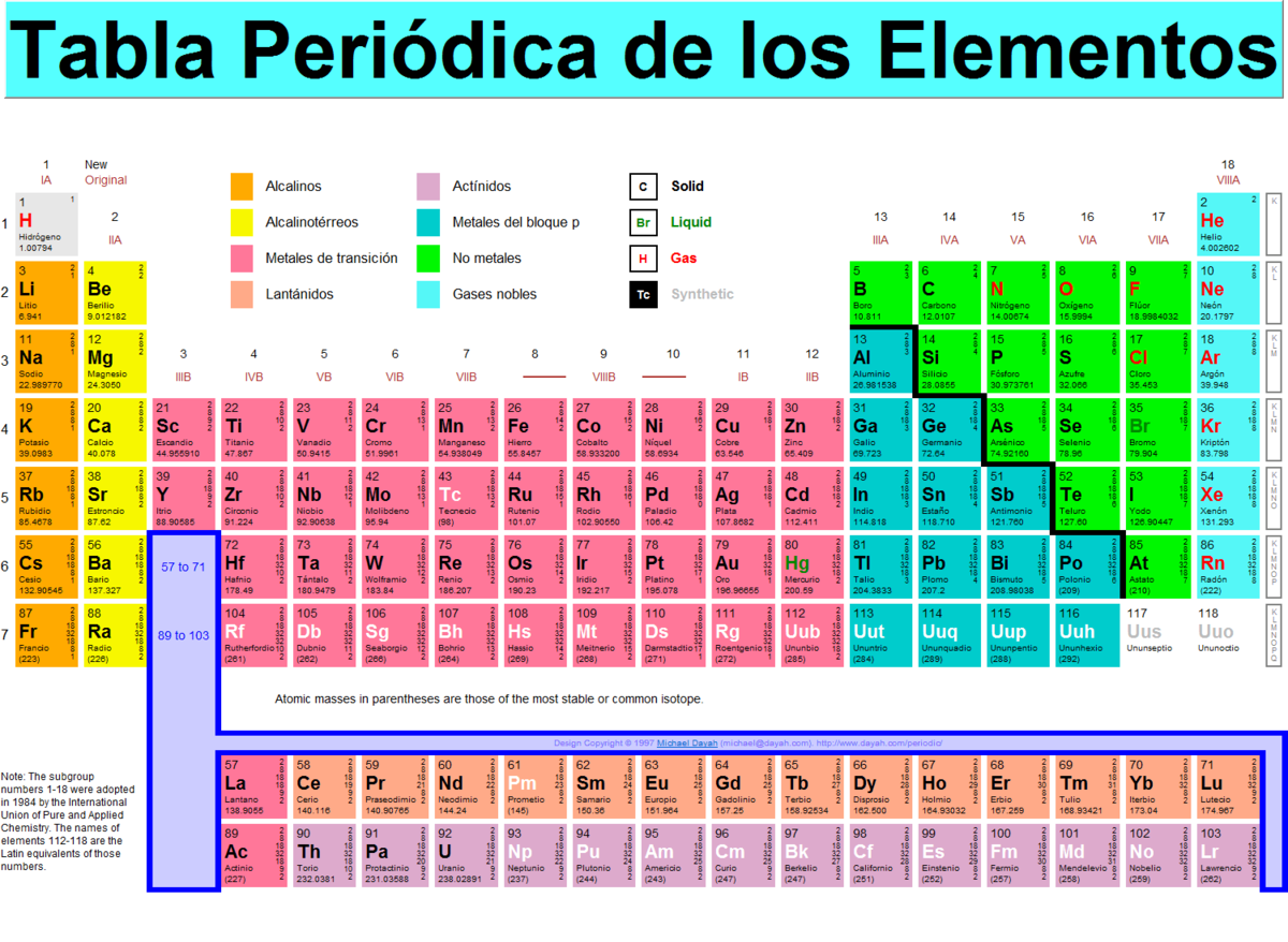 Cuales son los metales de la tabla periodica por favor brainlyt descarga png urtaz Image collections