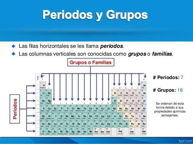 Grupos y familias de la tabla periodica muchas gracias brainlyt descarga jpg urtaz Choice Image