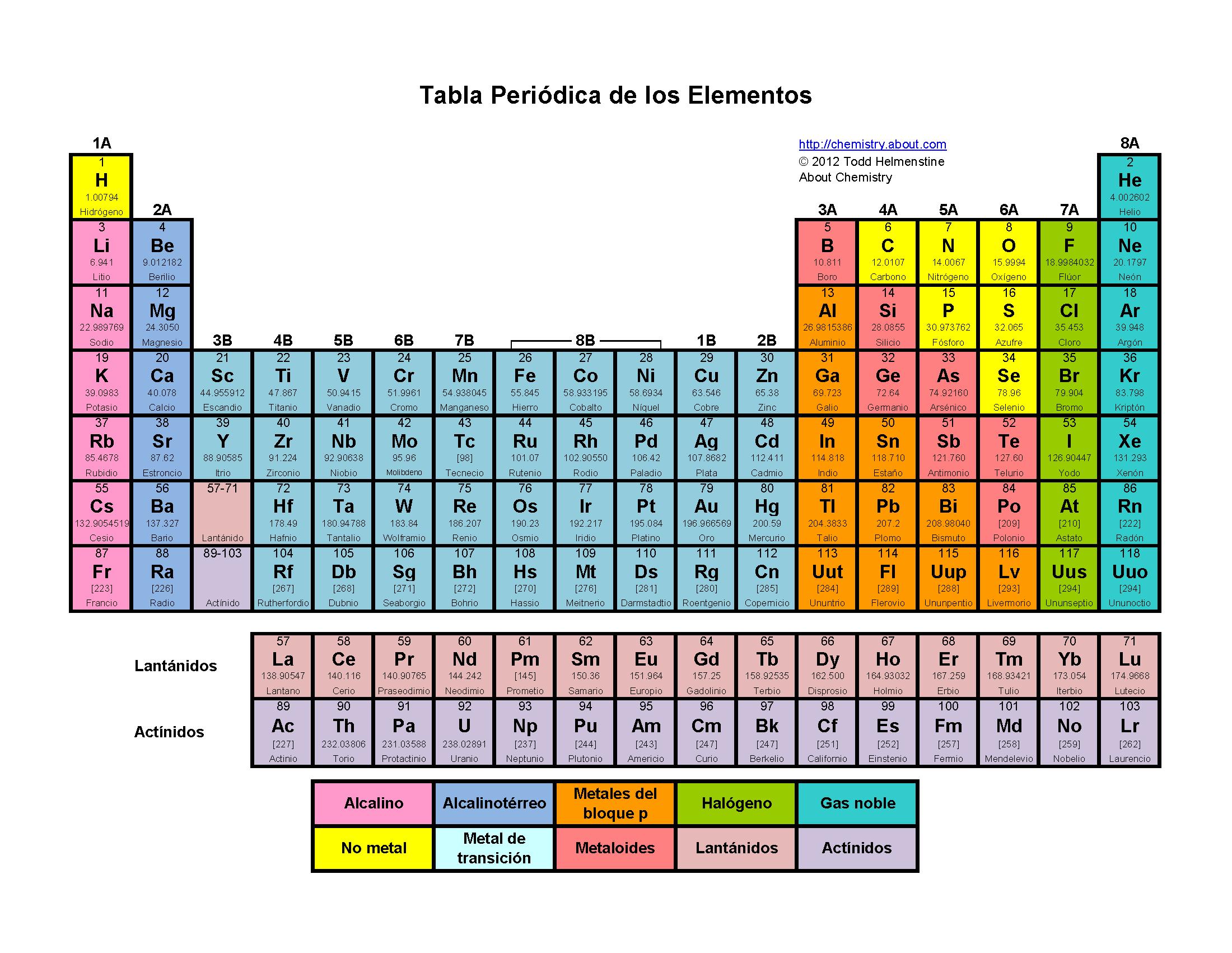 La configuracion electronica y la tabla periodica brainlyt 30 urtaz Gallery