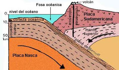 Que Determina La Formacion De La Cordillera De Los Andes Brainly Lat