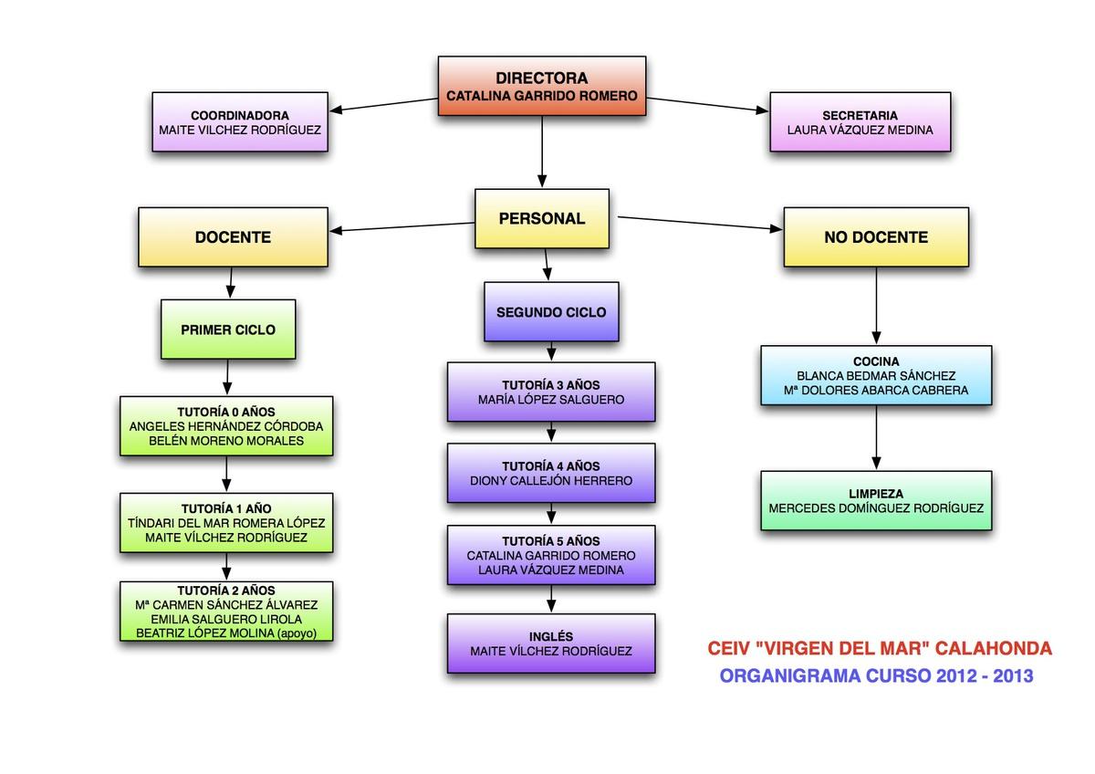 Elabora un organigrama en que establezcas las distintas Areas de la cocina y sus funciones
