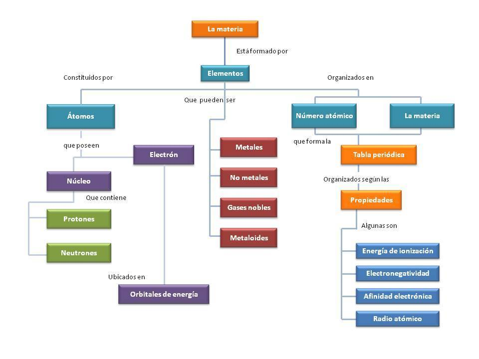 Completa este mapa conceptual que resume los principales conceptos descarga jpg urtaz Choice Image