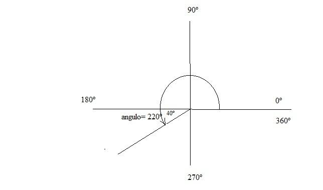 Dibujo De Angulo De 220 Grados Brainly Lat