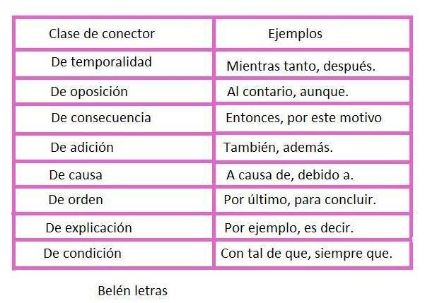 Son Elementos Lingüísticos Que Contribuyen A Dar Orden Y