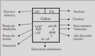 Qu informacin y datos nos proporciona la tabla peridica en la imagen adjunta podemos visualizar la informacin que nos proporciona la tabla peridica en un elemento urtaz Choice Image