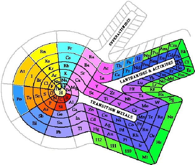 Modelos de tablas periodicas que han existido brainlyt 00 urtaz Image collections