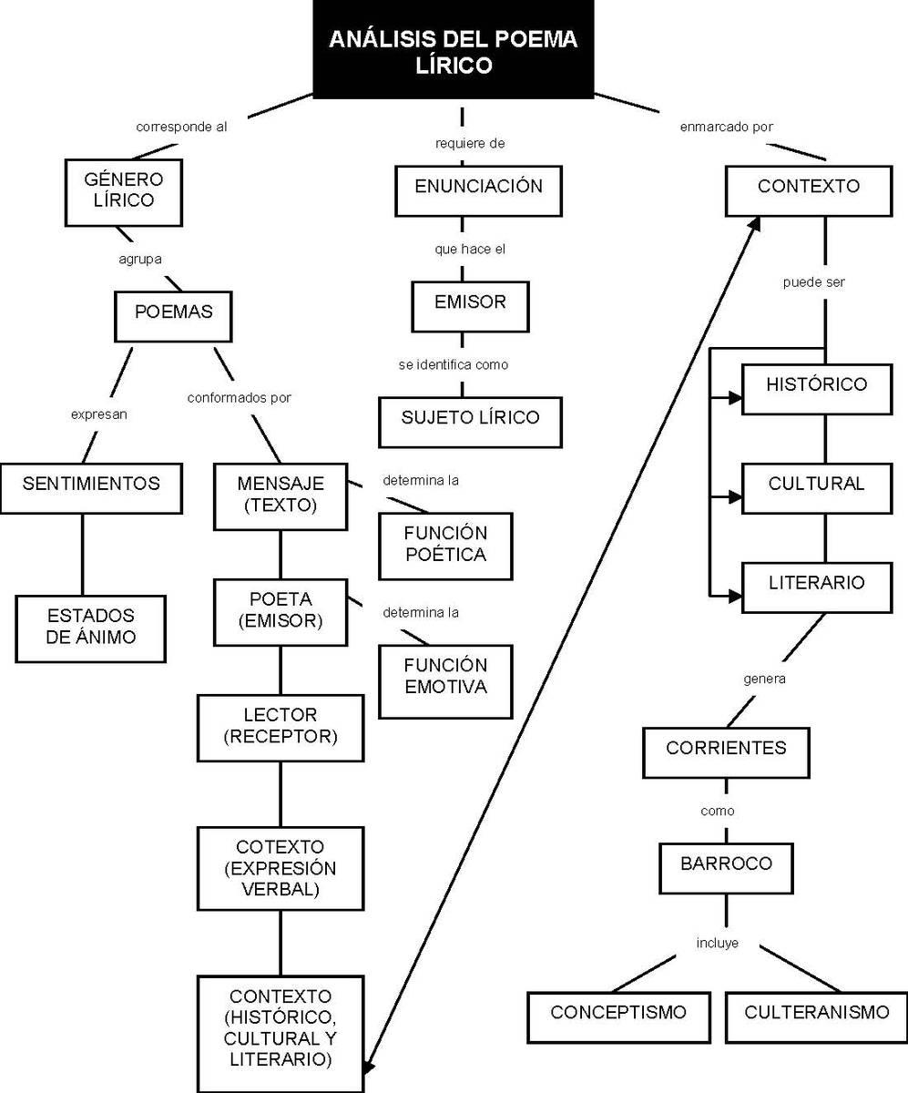 Fabuloso mapa conceptual de la literatura de independencia corto porfavor  VP71