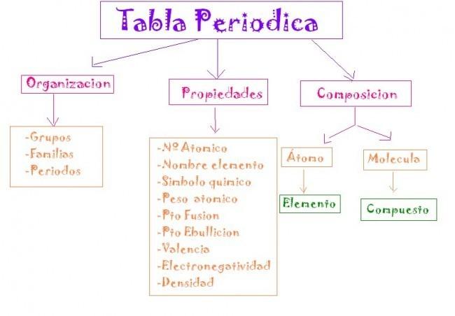 Mapa conceptual de la tabla periodica ayuda porfa brainlyt descarga jpg urtaz Images