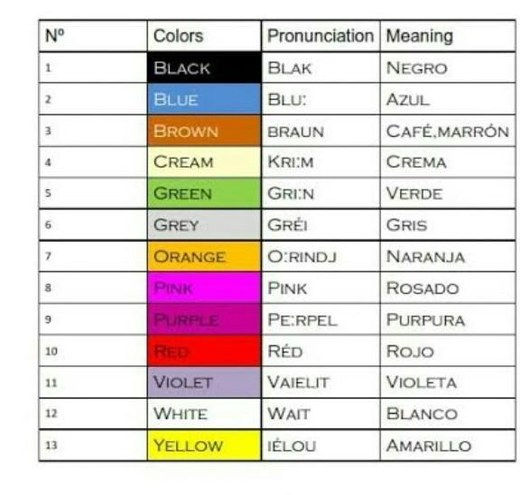 Pronunciacion Y Escritura De Colores En Ingles Brainly Lat
