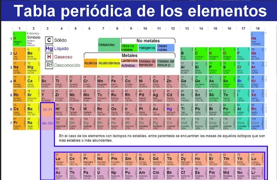 tabla periodica de los elementos descarga png - Tabla Periodica De Los Elementos Pdf Descargar
