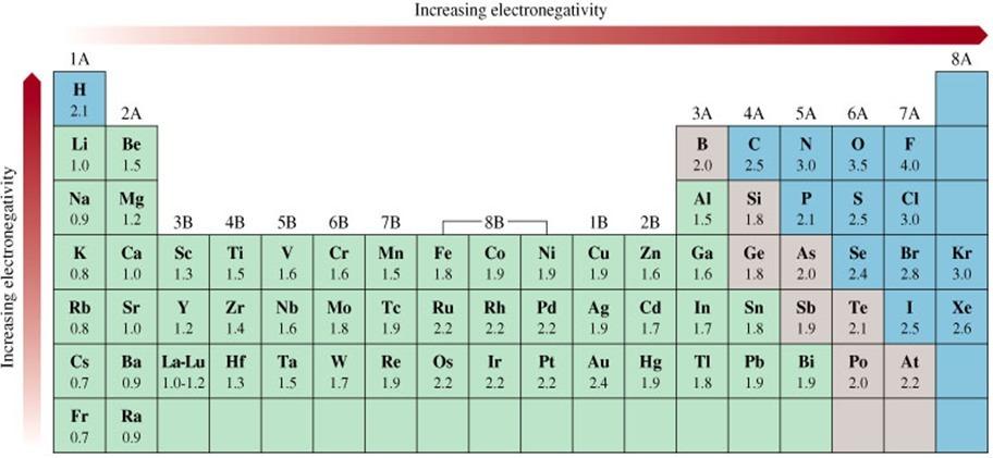 Que elemento tendra mayor electronegatividad el aluminio o el descarga jpg urtaz Image collections