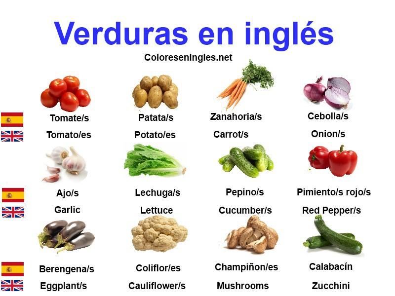 Alimentos con las letras del abecedario en ingles - Alimentos en ingles vocabulario ...