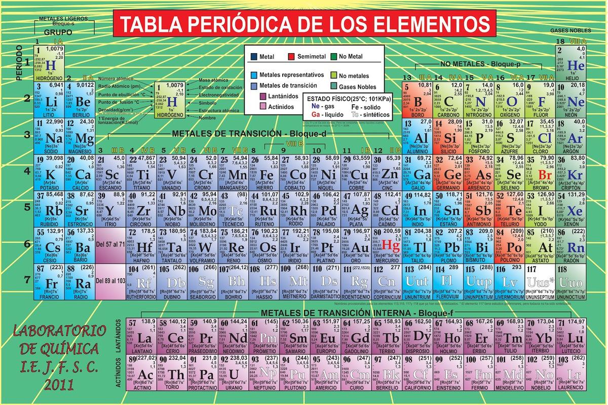 Quien me pasa la tabla periodica brainlyt esta es la tabla periodica urtaz Images
