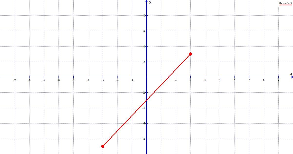 graficar las siguientes funciones f x 2x 3 definida en el