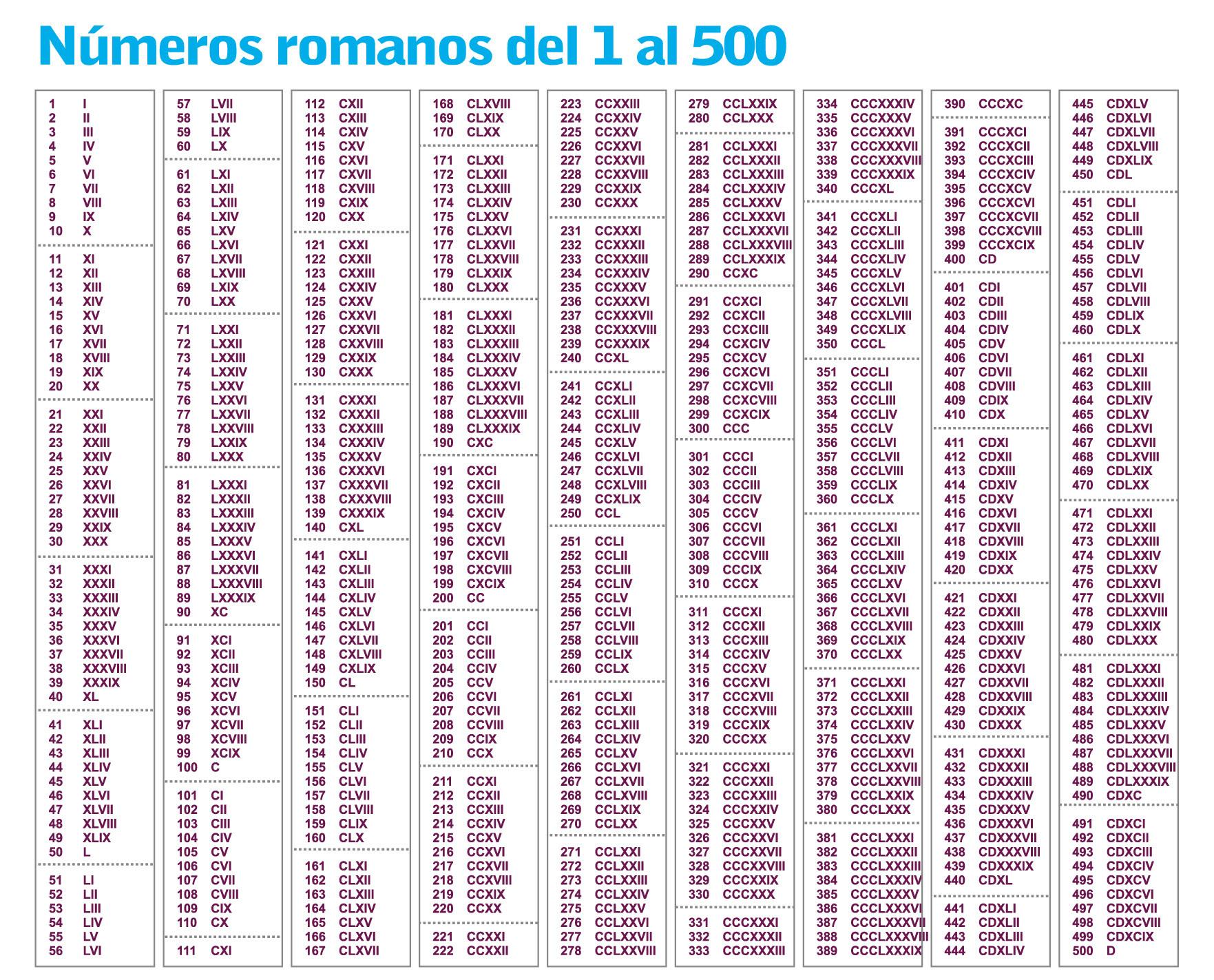 Escribir Los Numeros Romanos Del 1 Al 500 Ayuda Porfa Brainlylat