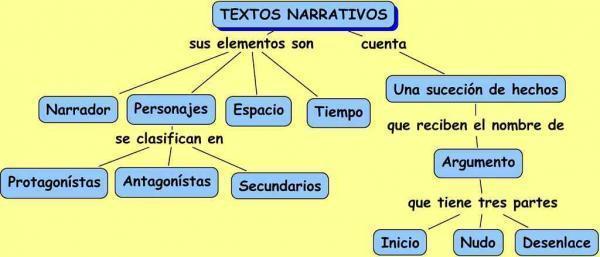 Texto De Estructura Narrativa A Que Pregunta Responde