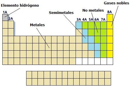 En la tabla periodica los metaloides se encuentran en a el subnivel descarga jpg urtaz Choice Image