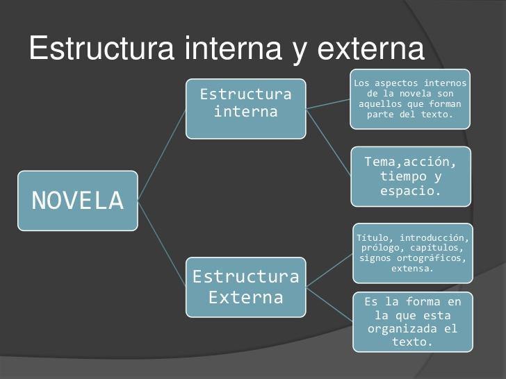 Cual Es La Estructura Interna Y Externa De La Novela Brainly Lat